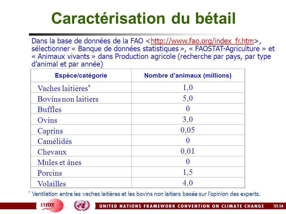 Caractérisation du bétail Espèce/catégorieNombre danimaux (millions) Vaches laitières * 1,0 Bovins non laitiers 5,0 Buffles 0 Ovins 3,0 Caprins 0,05 C