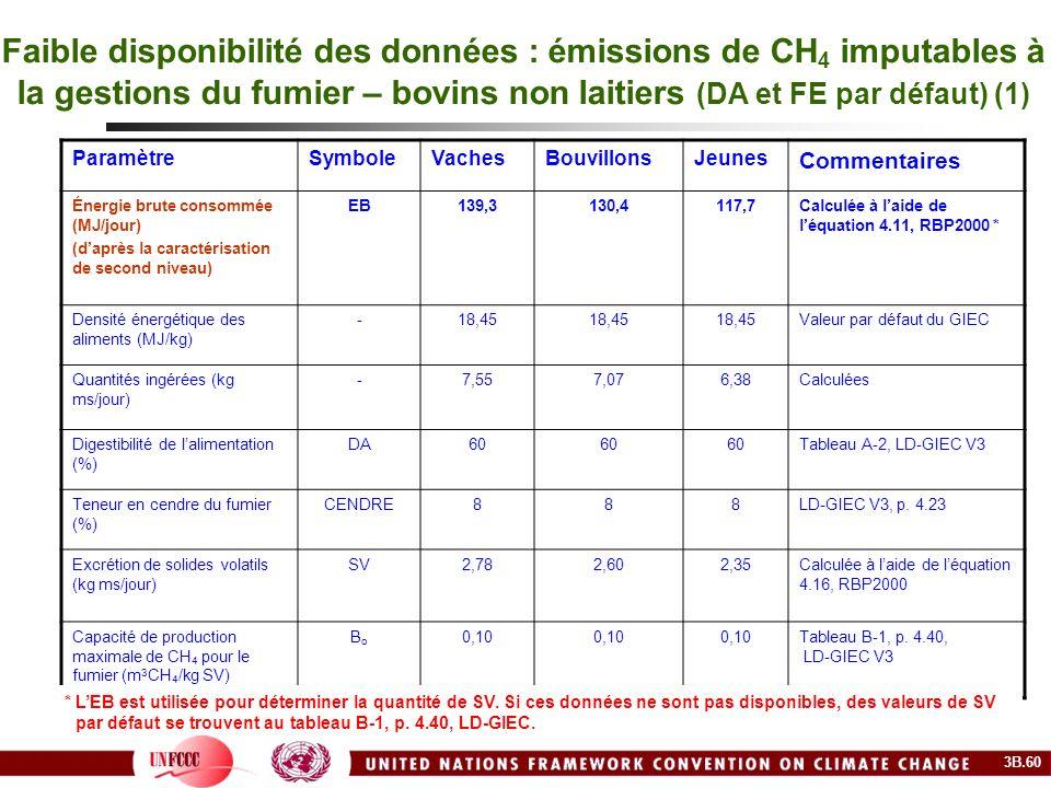 Faible disponibilité des données : émissions de CH 4 imputables à la gestions du fumier – bovins non laitiers (DA et FE par défaut) (1) ParamètreSymbo