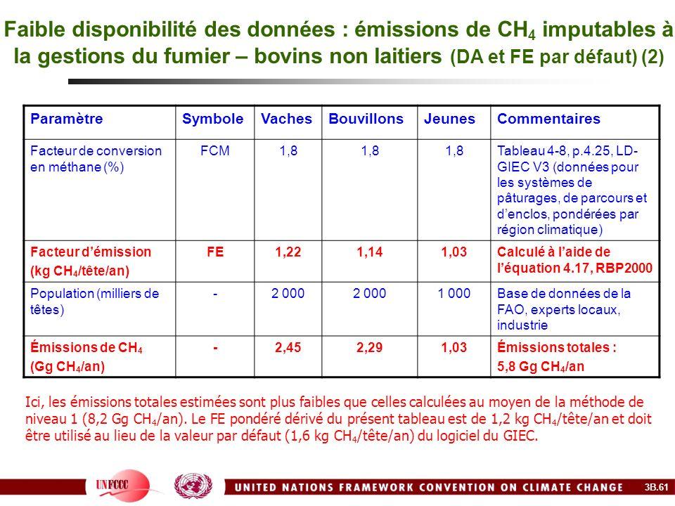 Faible disponibilité des données : émissions de CH 4 imputables à la gestions du fumier – bovins non laitiers (DA et FE par défaut) (2) ParamètreSymbo