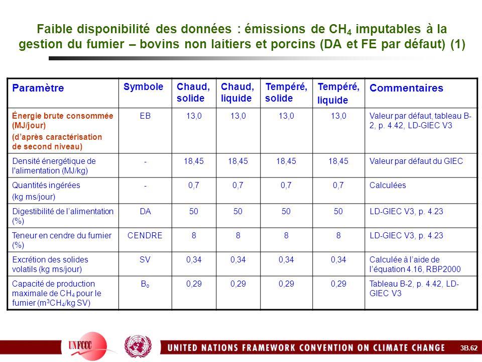 Faible disponibilité des données : émissions de CH 4 imputables à la gestion du fumier – bovins non laitiers et porcins (DA et FE par défaut) (1) Para
