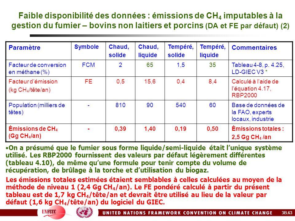Faible disponibilité des données : émissions de CH 4 imputables à la gestion du fumier – bovins non laitiers et porcins (DA et FE par défaut) (2) Para
