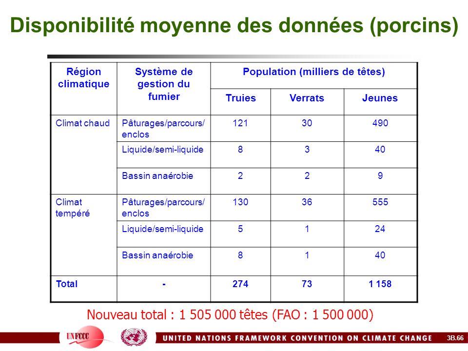 Disponibilité moyenne des données (porcins) Région climatique Système de gestion du fumier Population (milliers de têtes) TruiesVerratsJeunes Climat c