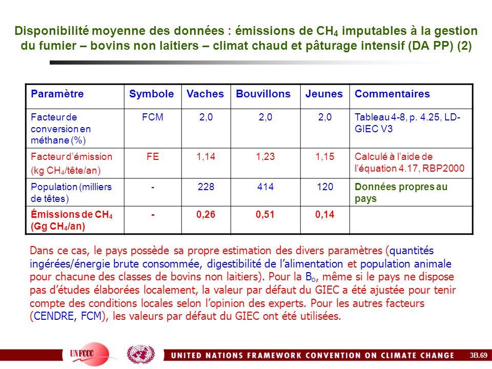 Disponibilité moyenne des données : émissions de CH 4 imputables à la gestion du fumier – bovins non laitiers – climat chaud et pâturage intensif (DA