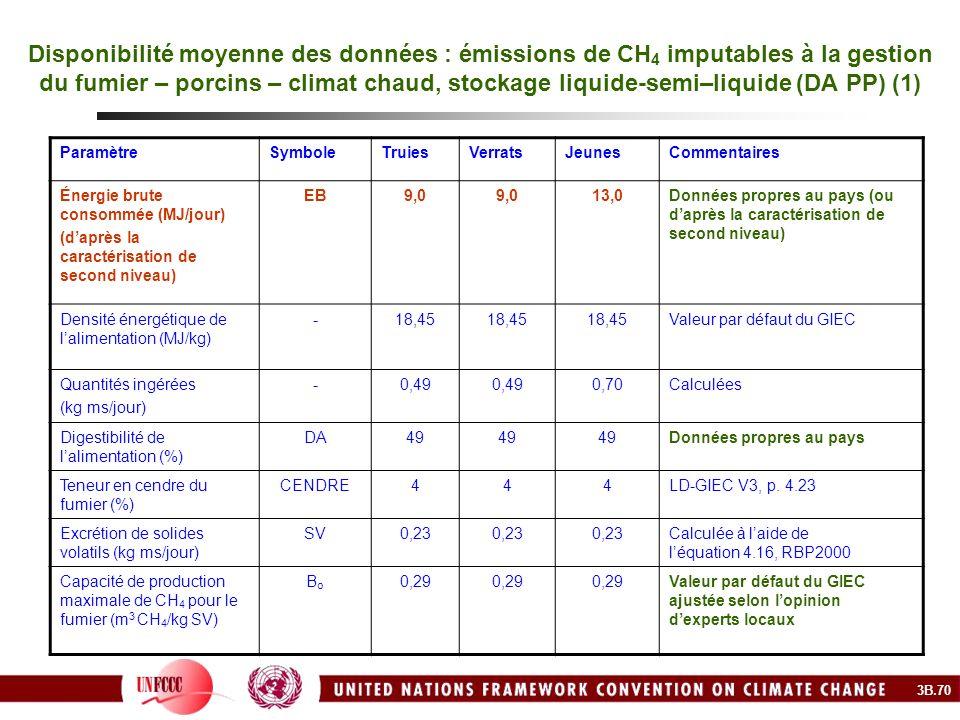 Disponibilité moyenne des données : émissions de CH 4 imputables à la gestion du fumier – porcins – climat chaud, stockage liquide-semi–liquide (DA PP