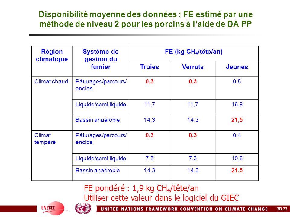 Disponibilité moyenne des données : FE estimé par une méthode de niveau 2 pour les porcins à laide de DA PP Région climatique Système de gestion du fu