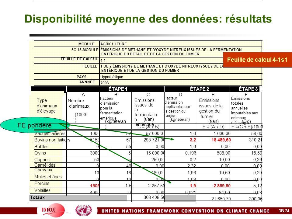 Disponibilité moyenne des données: résultats FE pondéré 3B.74 MODULEAGRICULTURE SOUS-MODULEÉMISSIONS DE MÉTHANE ET DOXYDE NITREUX ISSUES DE LA FERMENT