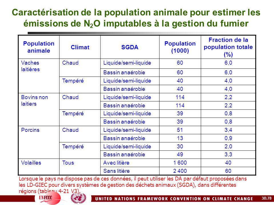 Caractérisation de la population animale pour estimer les émissions de N 2 O imputables à la gestion du fumier Population animale ClimatSGDA Populatio