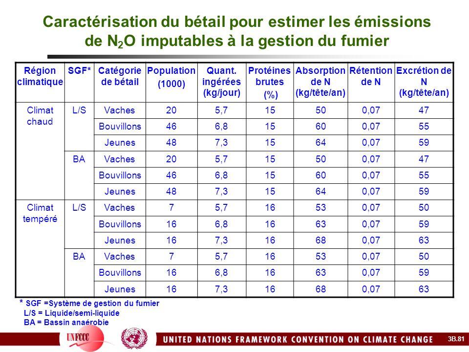 Caractérisation du bétail pour estimer les émissions de N 2 O imputables à la gestion du fumier Région climatique SGF*Catégorie de bétail Population (