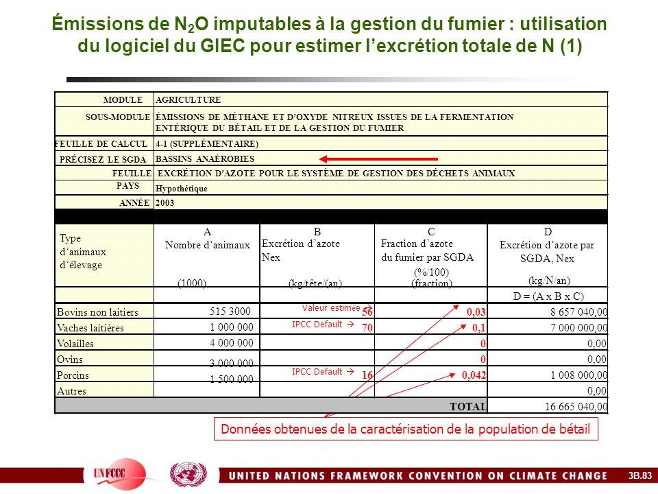 Émissions de N 2 O imputables à la gestion du fumier : utilisation du logiciel du GIEC pour estimer lexcrétion totale de N (1) Valeur estim é e IPCC D