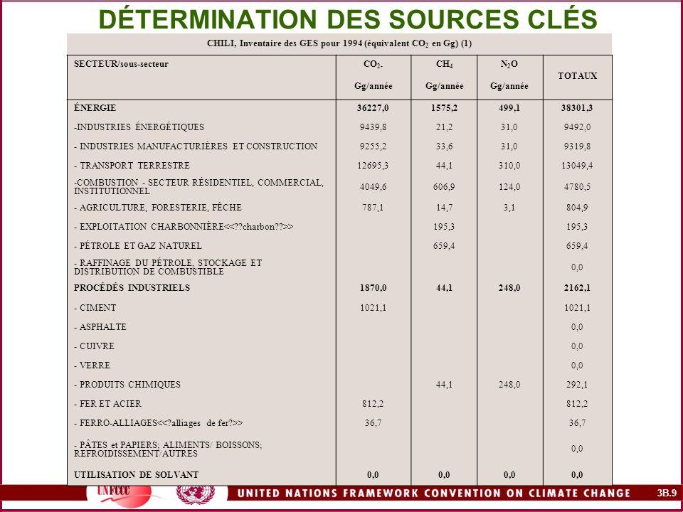 3B.9 DÉTERMINATION DES SOURCES CLÉS CHILI, Inventaire des GES pour 1994 (équivalent CO 2 en Gg) (1) SECTEUR/sous-secteurCO 2- CH 4 N2ON2O TOTAUX Gg/an