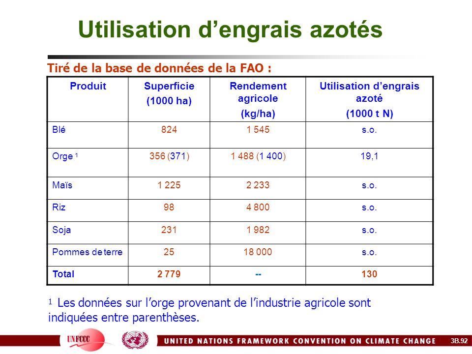 Utilisation dengrais azotés Tiré de la base de données de la FAO : ProduitSuperficie (1000 ha) Rendement agricole (kg/ha) Utilisation dengrais azoté (