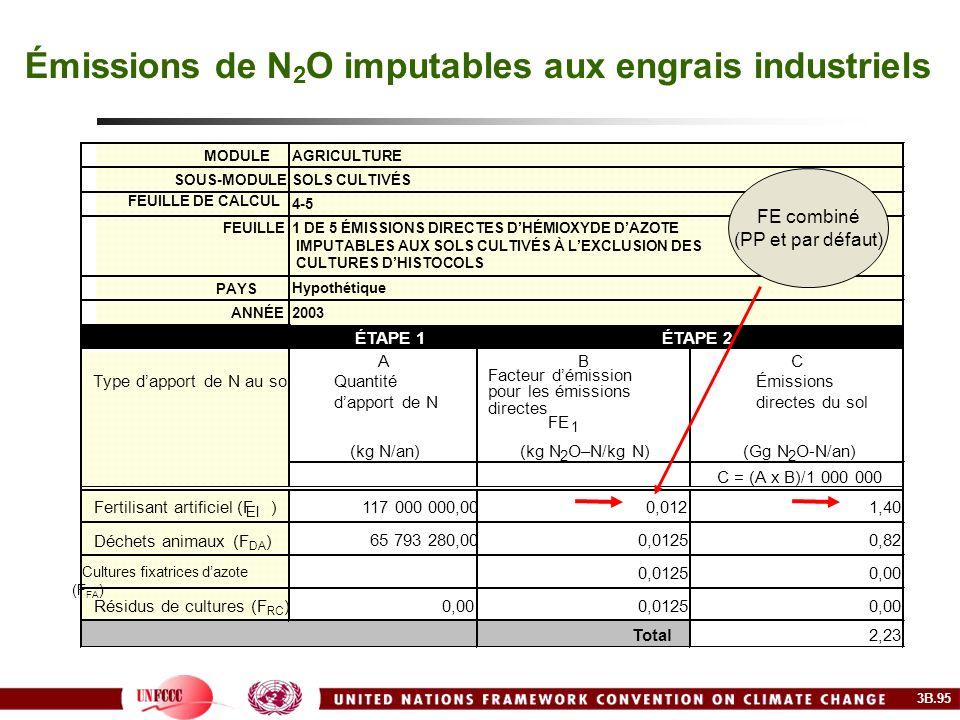 Émissions de N 2 O imputables aux engrais industriels MODULEAGRICULTURE SOUS-MODULESOLS CULTIVÉS FEUILLE DE CALCUL 4-5 FEUILLE1 DE 5 ÉMISSIONS DIRECTE