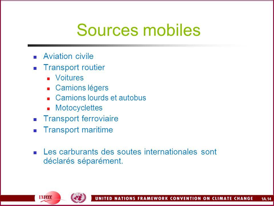 1A.14 Sources mobiles Aviation civile Transport routier Voitures Camions légers Camions lourds et autobus Motocyclettes Transport ferroviaire Transpor