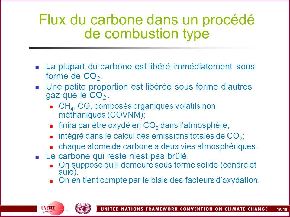 1A.16 Flux du carbone dans un procédé de combustion type La plupart du carbone est libéré immédiatement sous forme de CO 2. Une petite proportion est