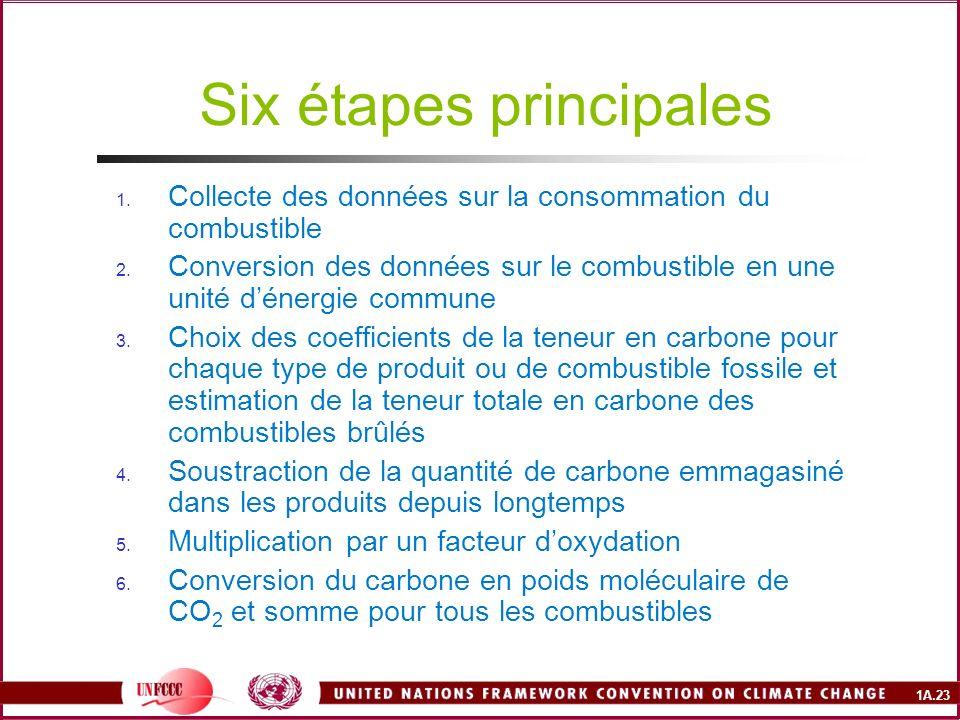 1A.23 Six étapes principales 1. Collecte des données sur la consommation du combustible 2. Conversion des données sur le combustible en une unité déne