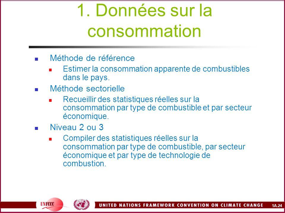 1A.24 1. Données sur la consommation Méthode de référence Estimer la consommation apparente de combustibles dans le pays. Méthode sectorielle Recueill