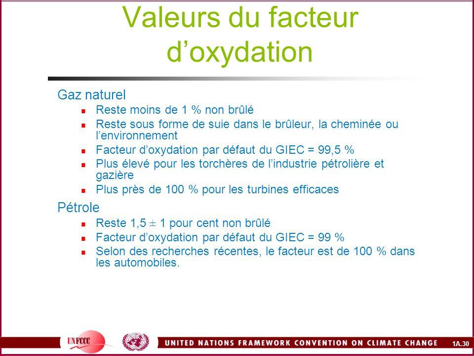 1A.30 Valeurs du facteur doxydation Gaz naturel Reste moins de 1 % non brûlé Reste sous forme de suie dans le brûleur, la cheminée ou lenvironnement F