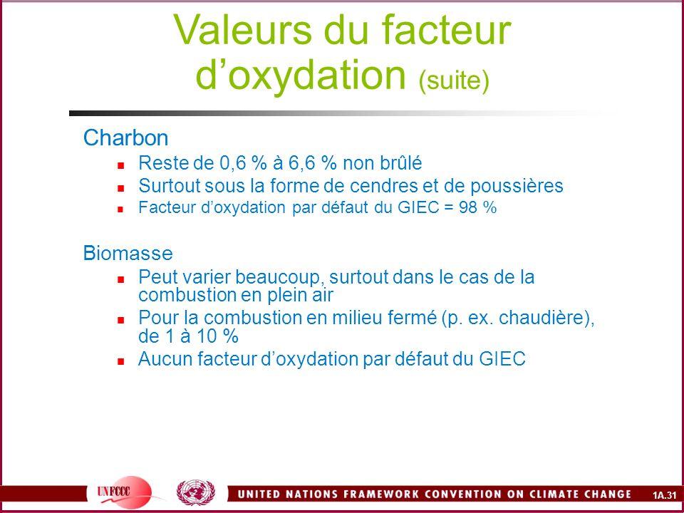 1A.31 Charbon Reste de 0,6 % à 6,6 % non brûlé Surtout sous la forme de cendres et de poussières Facteur doxydation par défaut du GIEC = 98 % Biomasse