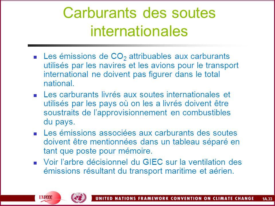 1A.33 Carburants des soutes internationales Les émissions de CO 2 attribuables aux carburants utilisés par les navires et les avions pour le transport