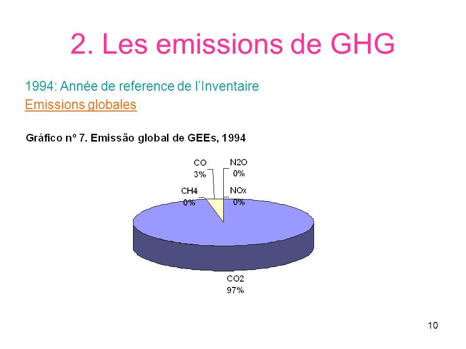 10 2. Les emissions de GHG 1994: Année de reference de lInventaire Emissions globales