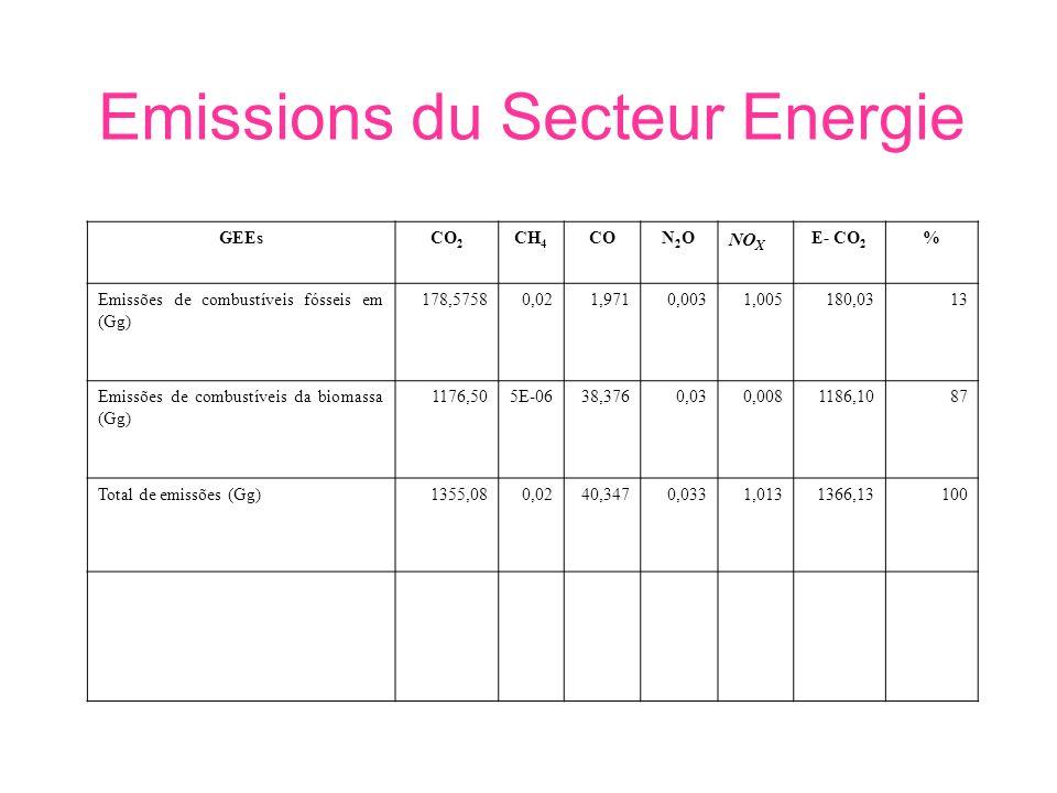 Emissions du Secteur Energie GEEsCO 2 CH 4 CON2ON2O NO X E- CO 2 % Emissões de combustíveis fósseis em (Gg) 178,57580,021,9710,0031,005180,0313 Emissões de combustíveis da biomassa (Gg) 1176,505E-0638,3760,030,0081186,1087 Total de emissões (Gg)1355,080,0240,3470,0331,0131366,13100