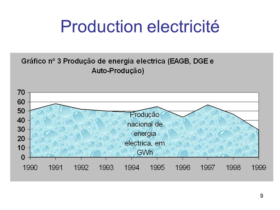 9 Production electricité