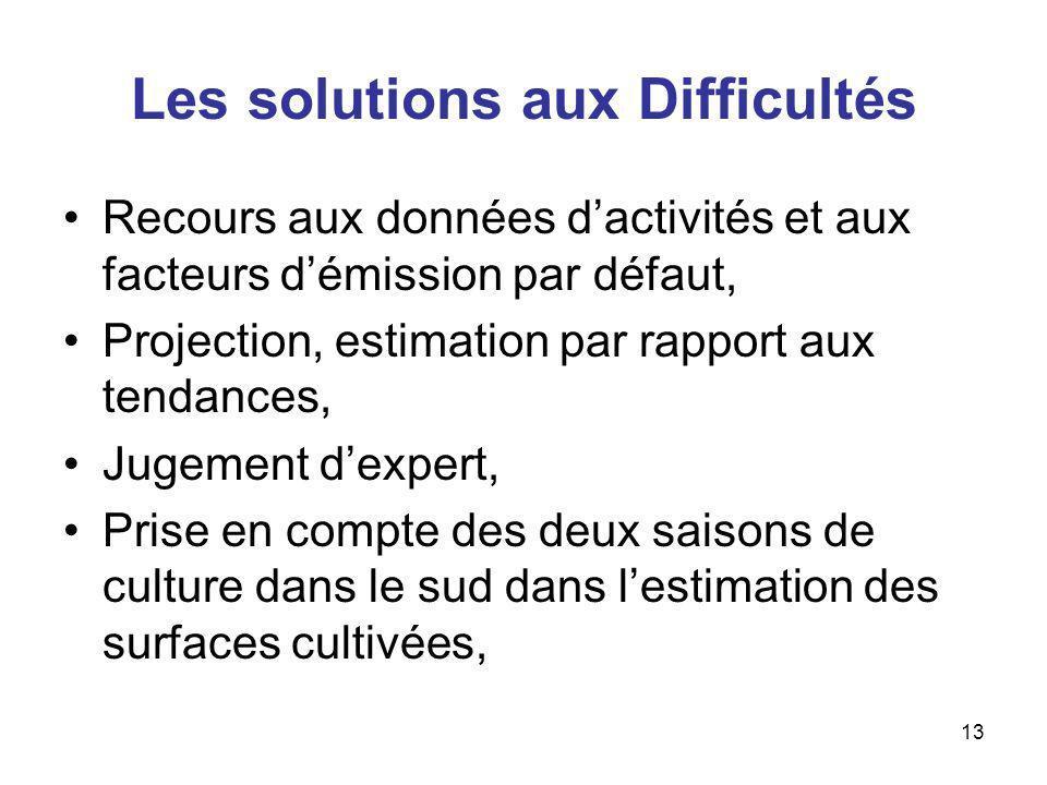 13 Les solutions aux Difficultés Recours aux données dactivités et aux facteurs démission par défaut, Projection, estimation par rapport aux tendances