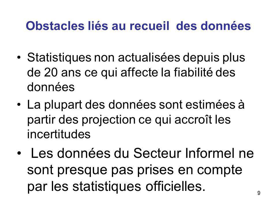 9 Obstacles liés au recueil des données Statistiques non actualisées depuis plus de 20 ans ce qui affecte la fiabilité des données La plupart des données sont estimées à partir des projection ce qui accroît les incertitudes Les données du Secteur Informel ne sont presque pas prises en compte par les statistiques officielles.