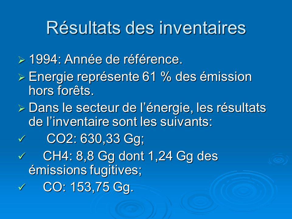 Résultats des inventaires 1994: Année de référence. 1994: Année de référence. Energie représente 61 % des émission hors forêts. Energie représente 61