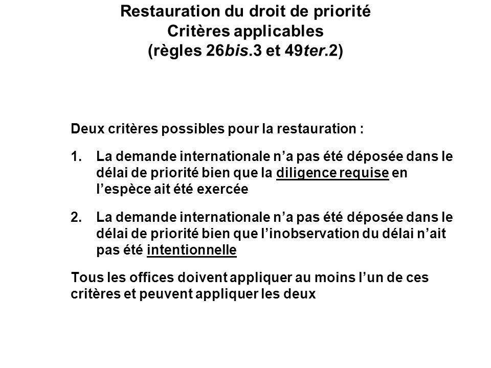 Restauration du droit de priorité Critères applicables (règles 26bis.3 et 49ter.2) Deux critères possibles pour la restauration : 1.La demande internationale na pas été déposée dans le délai de priorité bien que la diligence requise en lespèce ait été exercée 2.