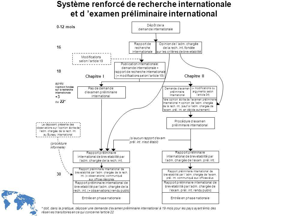 WIPO Recentdv03-16 Dépôt de la demande internationale 1ère opinion écrite de lexamen préliminaire international = opinion de ladm. chargée de la rech.