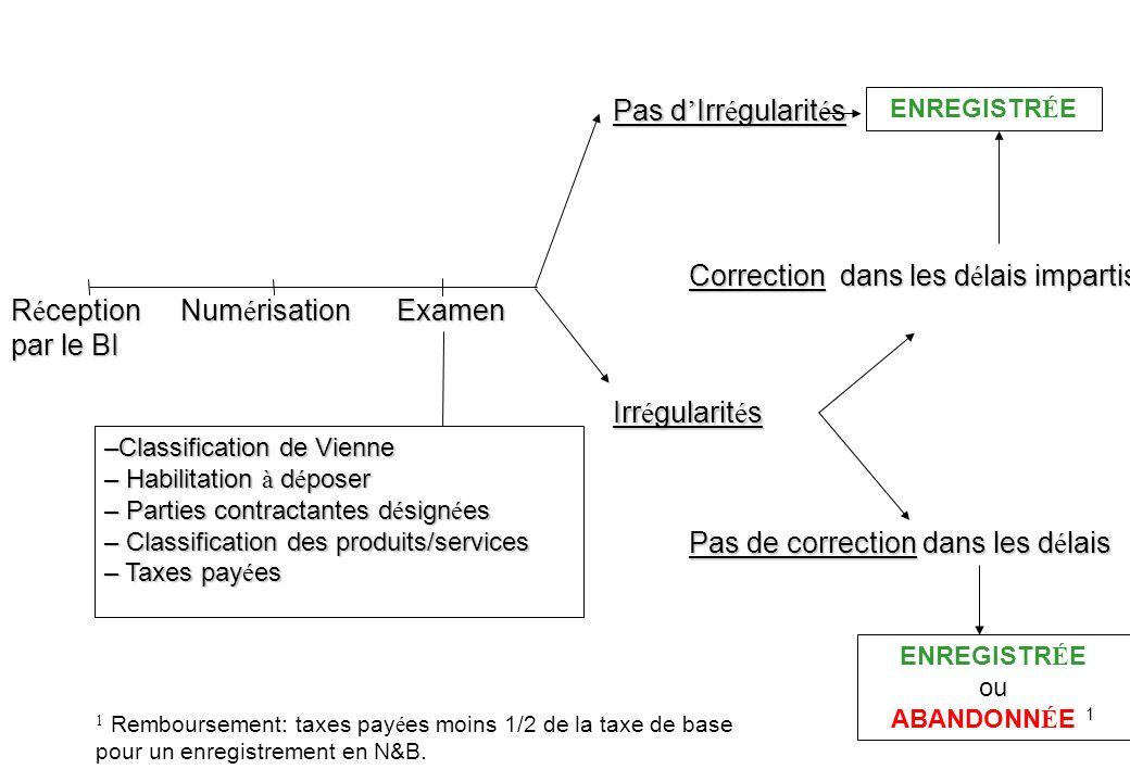 –Classification de Vienne – Habilitation à d é poser – Parties contractantes d é sign é es – Classification des produits/services – Taxes pay é es Exa