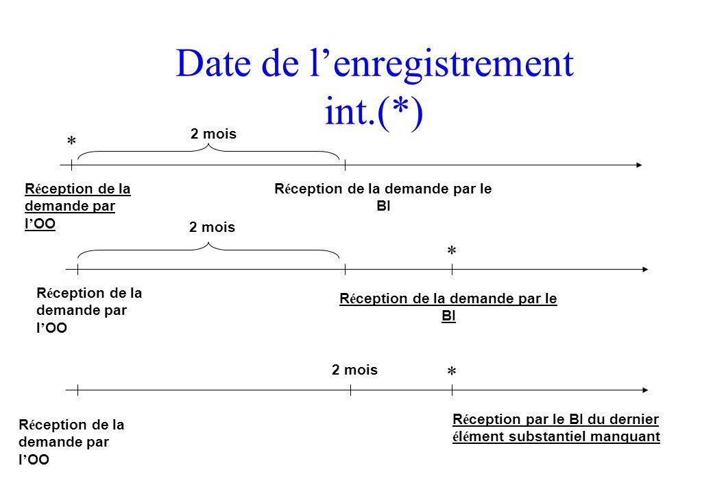 Date de lenregistrement int.(*) R é ception de la demande par l OO R é ception de la demande par le BI 2 mois * R é ception de la demande par l OO 2 m