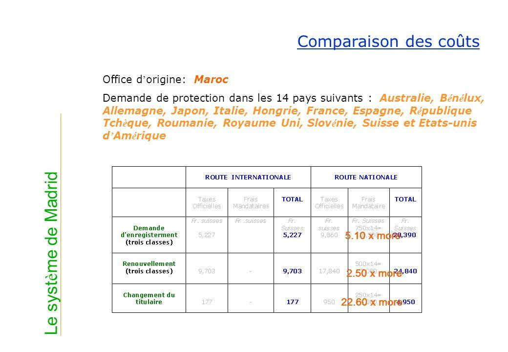 Le syst è me de Madrid Comparaison des coûts Office d origine: Maroc Demande de protection dans les 14 pays suivants : Australie, B é n é lux, Allemag