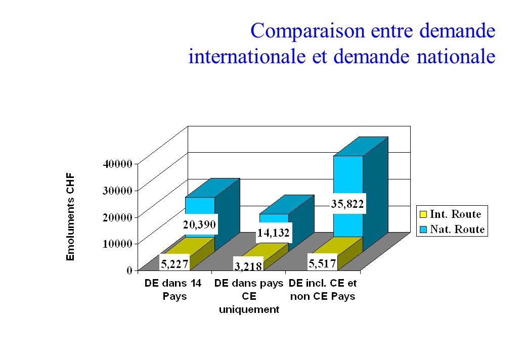 Comparaison entre demande internationale et demande nationale