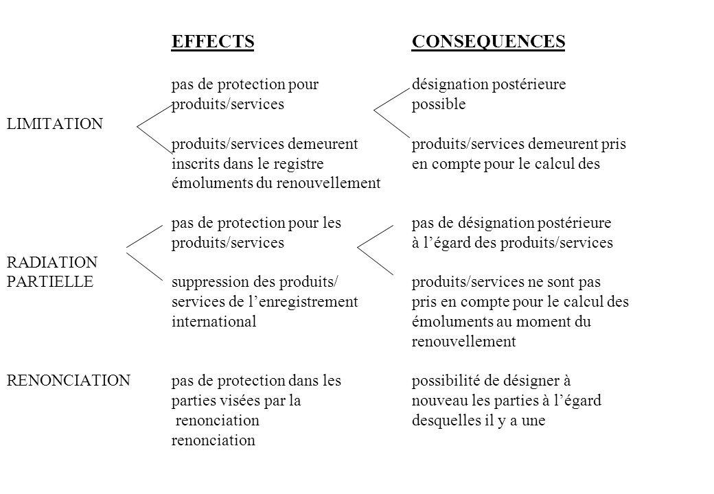 EFFECTSCONSEQUENCES pas de protection pourdésignation postérieure produits/services possible LIMITATION produits/services demeurentproduits/services d