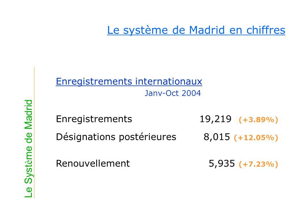 Le système de Madrid en chiffres Enregistrements internationaux Janv-Oct 2004 Enregistrements19,219 (+3.89%) Désignations postérieures 8,015 (+12.05%)
