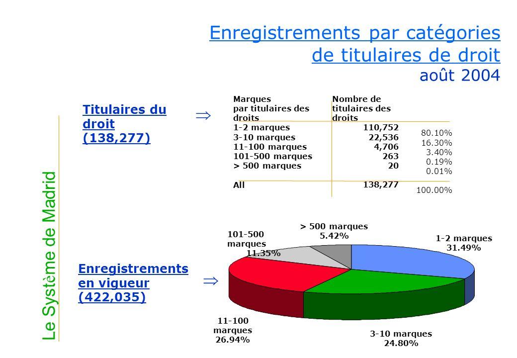 Le Syst è me de Madrid Marques par titulaires des droits 1-2 marques 3-10 marques 11-100 marques 101-500 marques > 500 marques All 80.10% 16.30% 3.40%