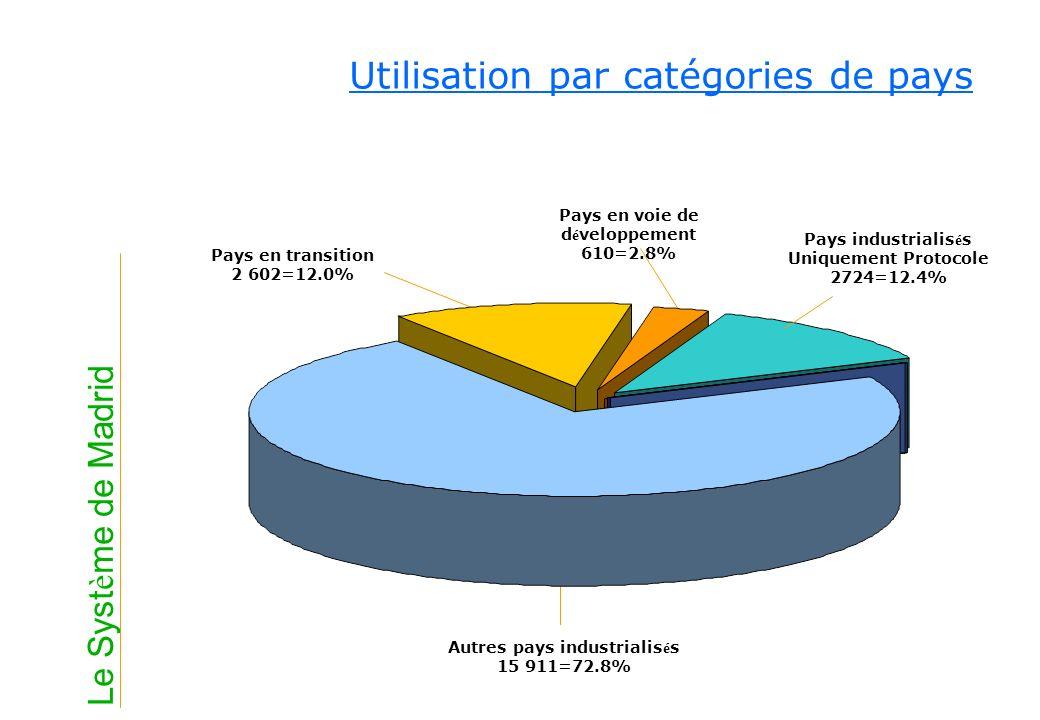 Utilisation par catégories de pays Autres pays industrialis é s 15 911=72.8% Pays en transition 2 602=12.0% Pays en voie de d é veloppement 610=2.8% P
