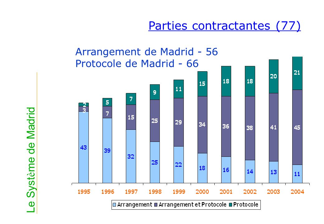 Parties contractantes (77) Arrangement de Madrid - 56 Protocole de Madrid - 66 Le Syst è me de Madrid