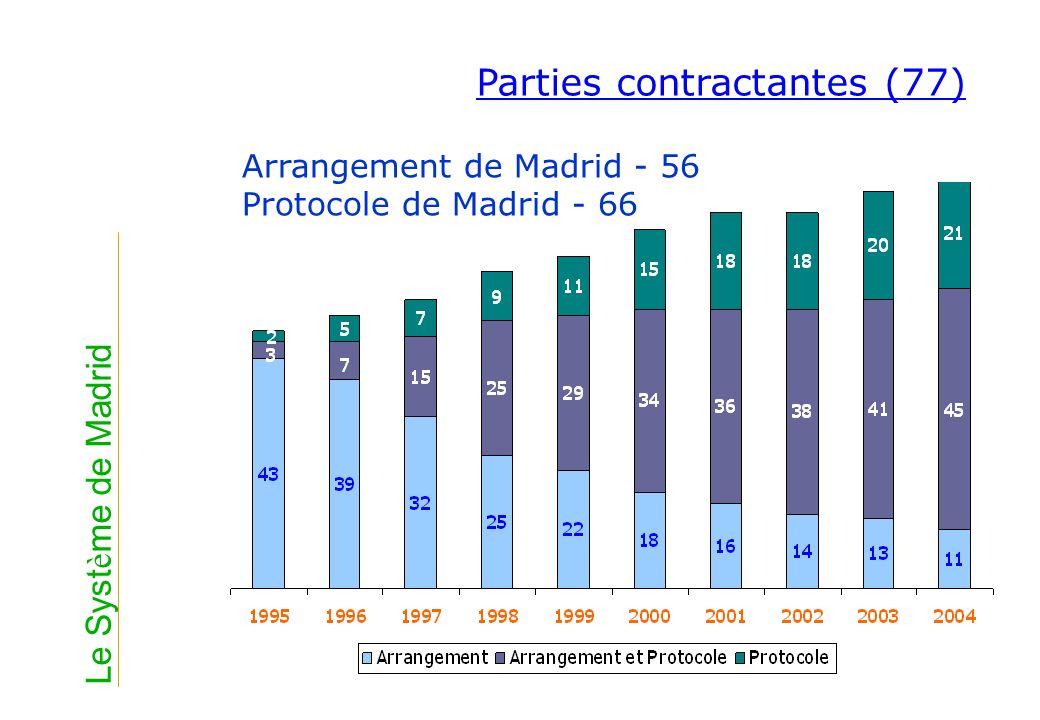 Clause de sauvegarde Article 9sexies du Protocole Entre les parties contractantes à lArrangement et au Protocole à la fois, lArrangement sapplique Révision prévue en décembre 2005 Le Syst è me de Madrid