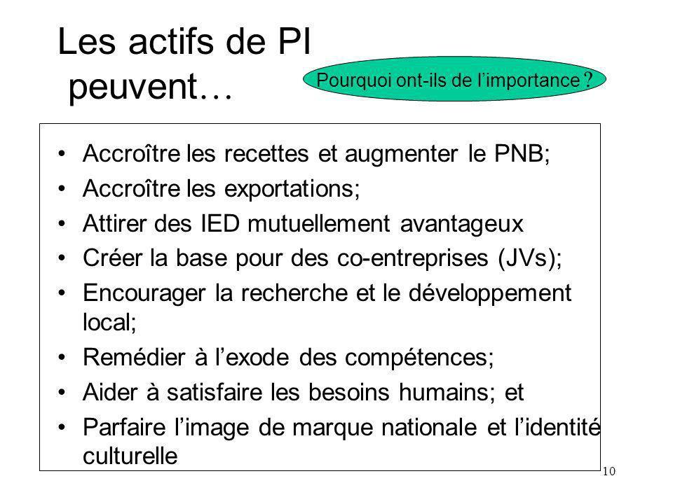 10 Les actifs de PI peuvent … Accroître les recettes et augmenter le PNB; Accroître les exportations; Attirer des IED mutuellement avantageux Créer la base pour des co-entreprises (JVs); Encourager la recherche et le développement local; Remédier à lexode des compétences; Aider à satisfaire les besoins humains; et Parfaire limage de marque nationale et lidentité culturelle Pourquoi ont-ils de limportance