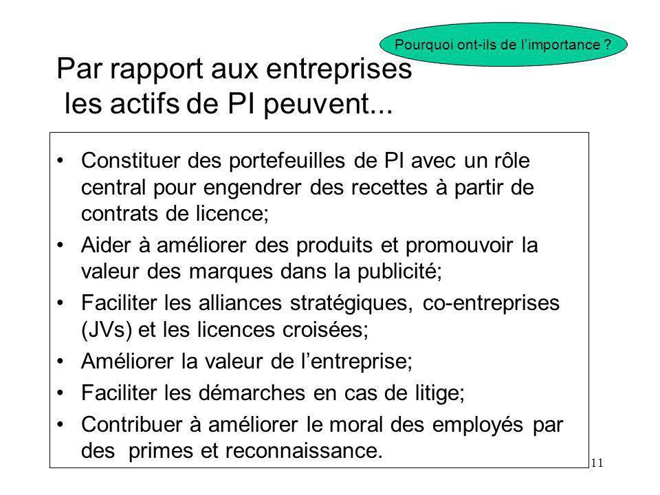 11 Par rapport aux entreprises les actifs de PI peuvent... Constituer des portefeuilles de PI avec un rôle central pour engendrer des recettes à parti