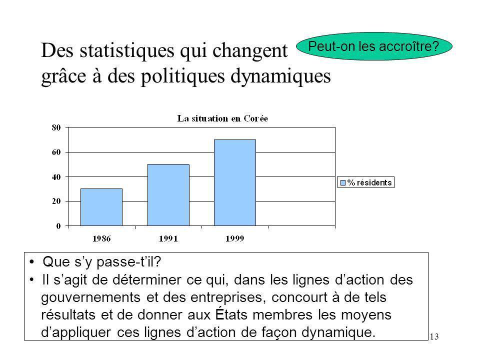 13 Des statistiques qui changent grâce à des politiques dynamiques Peut-on les accroître? Que sy passe-til? Il sagit de déterminer ce qui, dans les li