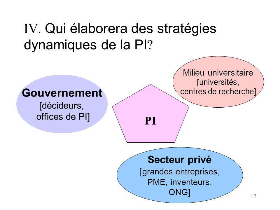 17 IV. Qui élaborera des stratégies dynamiques de la PI ? Gouvernement [décideurs, offices de PI] PI Milieu universitaire [universités, centres de rec