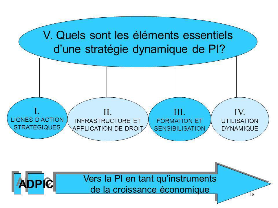 18 V. Quels sont les éléments essentiels dune stratégie dynamique de PI? I. LIGNES DACTION STRATÉGIQUES II. INFRASTRUCTURE ET APPLICATION DE DROIT III