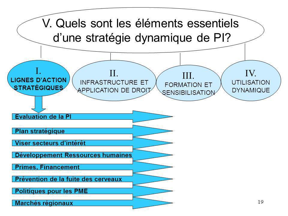 19 V. Quels sont les éléments essentiels dune stratégie dynamique de PI? I. LIGNES DACTION STRATÉGIQUES II. INFRASTRUCTURE ET APPLICATION DE DROIT III