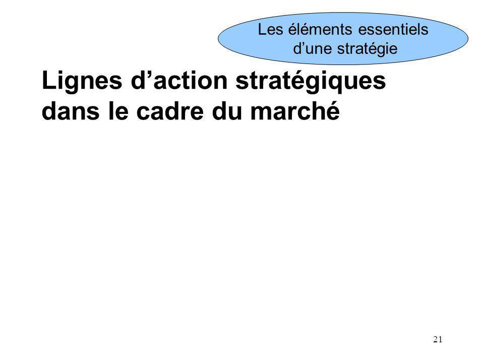 21 Lignes daction stratégiques dans le cadre du marché Les éléments essentiels dune stratégie