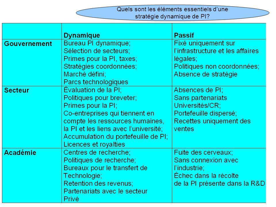 25 Quels sont les éléments essentiels dune stratégie dynamique de PI?