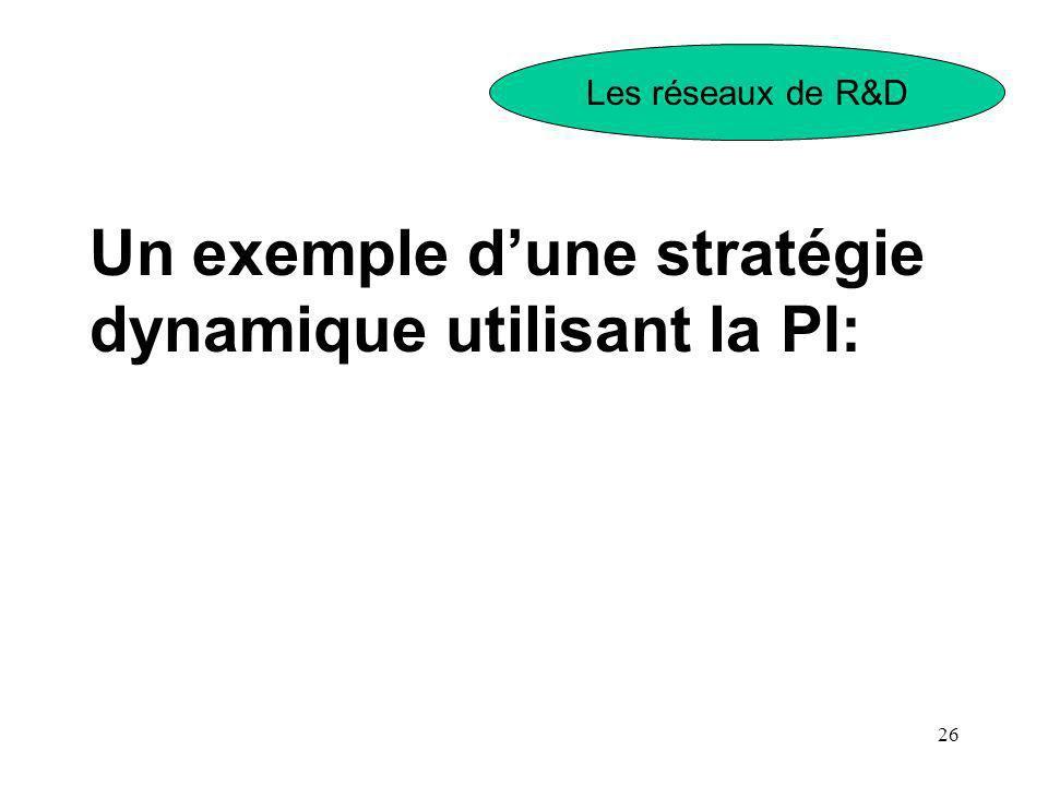 26 Un exemple dune stratégie dynamique utilisant la PI: Les réseaux de R&D